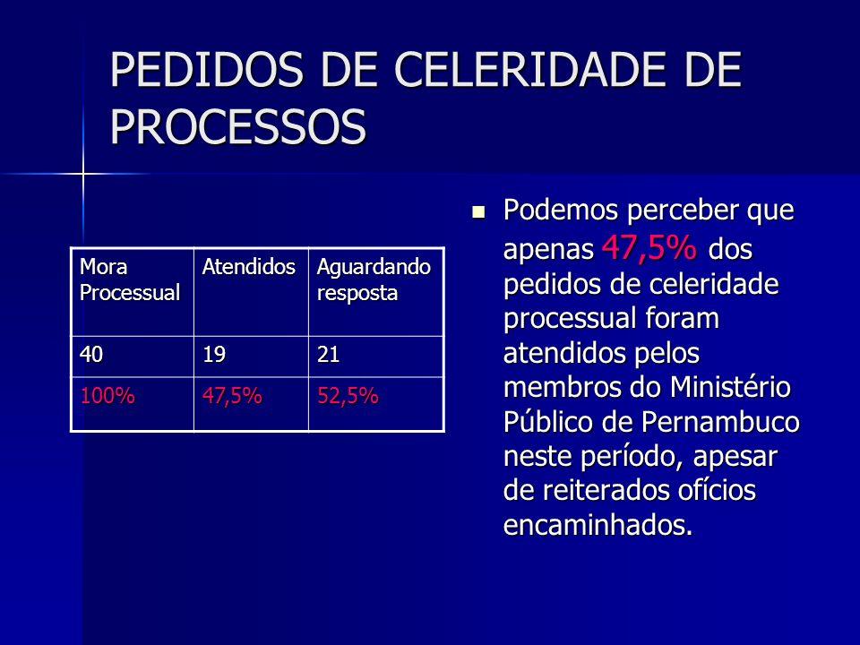 PEDIDOS DE CELERIDADE DE PROCESSOS Podemos perceber que apenas 47,5% dos pedidos de celeridade processual foram atendidos pelos membros do Ministério Público de Pernambuco neste período, apesar de reiterados ofícios encaminhados.