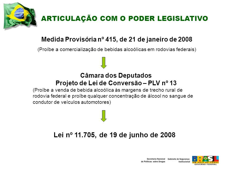 ARTICULAÇÃO COM O PODER LEGISLATIVO Medida Provisória nº 415, de 21 de janeiro de 2008 (Proíbe a comercialização de bebidas alcoólicas em rodovias federais) Câmara dos Deputados Projeto de Lei de Conversão – PLV nº 13 (Proíbe a venda de bebida alcoólica às margens de trecho rural de rodovia federal e proíbe qualquer concentração de álcool no sangue de condutor de veículos automotores) Lei nº 11.705, de 19 de junho de 2008