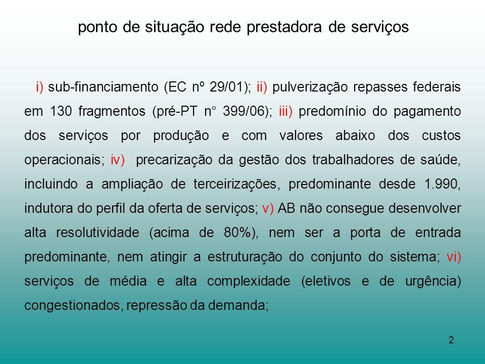2 ponto de situação rede prestadora de serviços i) sub-financiamento (EC nº 29/01); ii) pulverização repasses federais em 130 fragmentos (pré-PT n° 39
