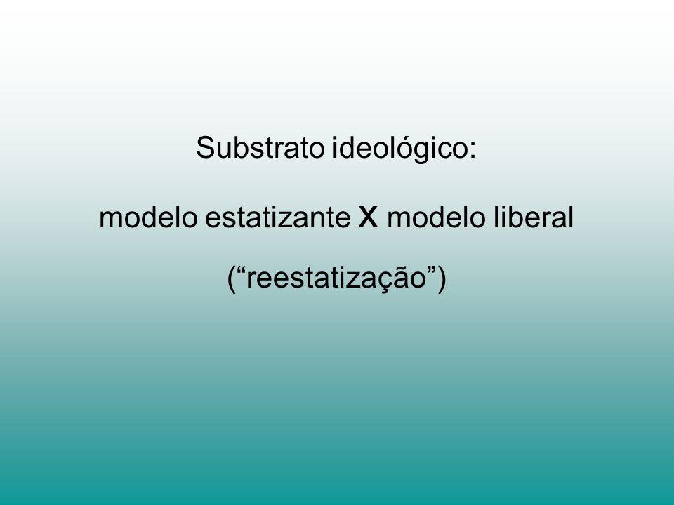 Substrato ideológico: modelo estatizante x modelo liberal (reestatização)