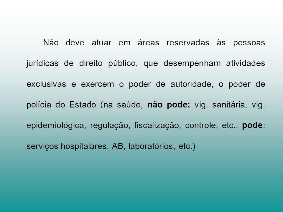 Não deve atuar em áreas reservadas às pessoas jurídicas de direito público, que desempenham atividades exclusivas e exercem o poder de autoridade, o p
