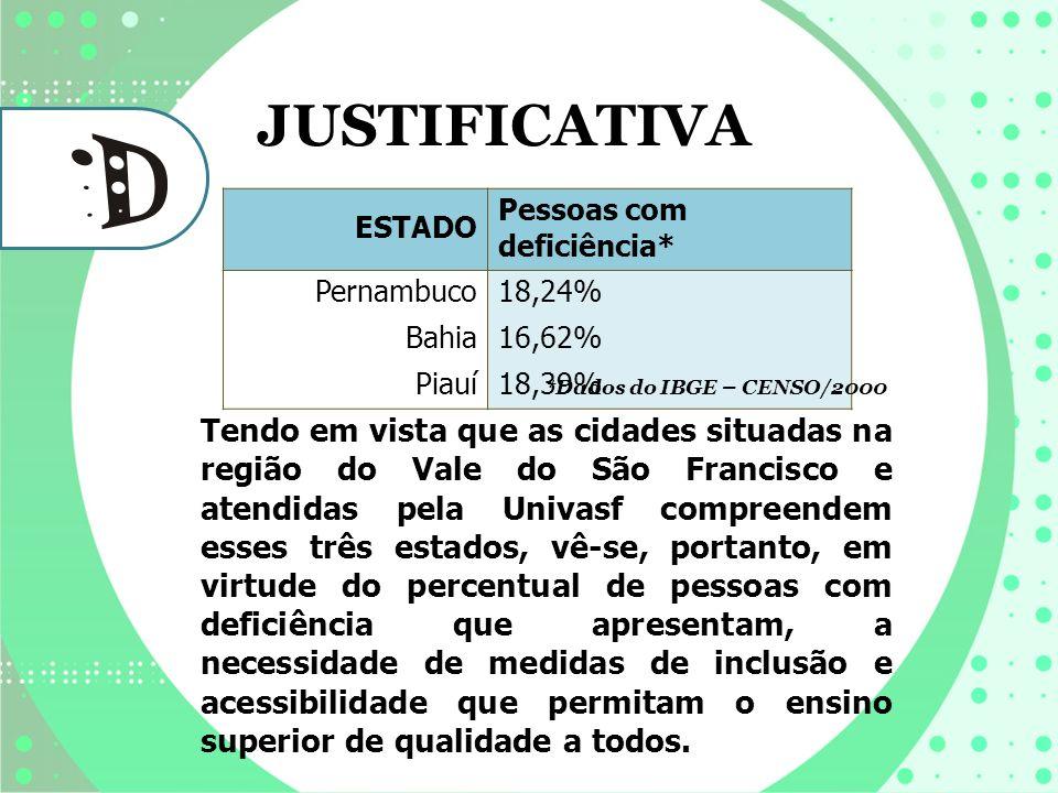 ESTADO Pessoas com deficiência* Pernambuco18,24% Bahia16,62% Piauí18,39% Tendo em vista que as cidades situadas na região do Vale do São Francisco e a