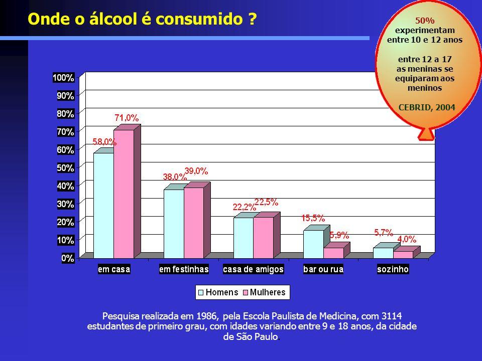 Pesquisa realizada em 1986, pela Escola Paulista de Medicina, com 3114 estudantes de primeiro grau, com idades variando entre 9 e 18 anos, da cidade d