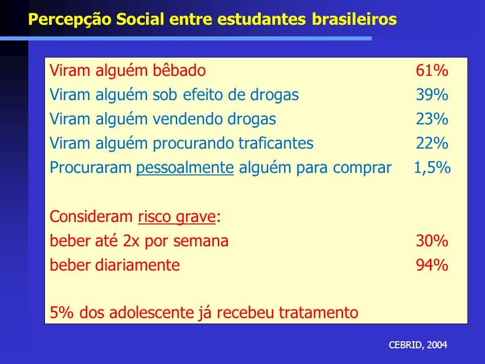 Percepção Social entre estudantes brasileiros CEBRID, 2004 Viram alguém bêbado61% Viram alguém sob efeito de drogas39% Viram alguém vendendo drogas23%