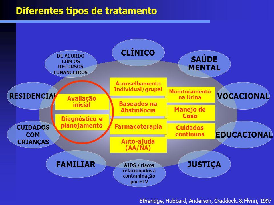 CLÍNICO SAÚDE MENTAL VOCACIONAL EDUCACIONAL JUSTIÇA AIDS / riscos relacionados á contaminação por HIV DE ACORDO COM OS RECURSOS FUNANCEIROS RESIDENCIA