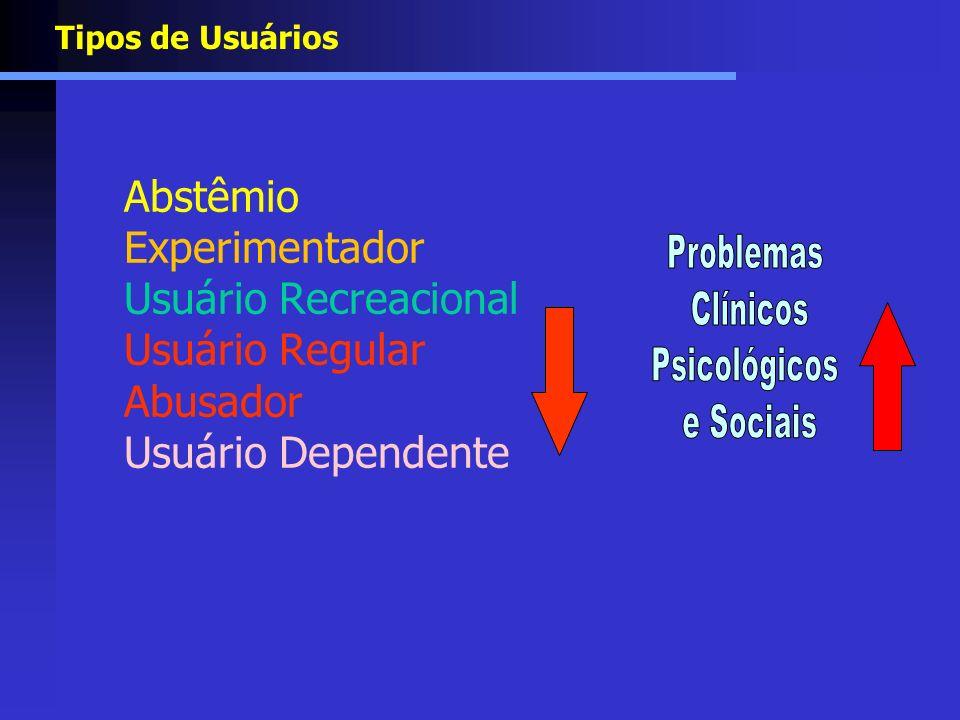Tipos de Usuários Abstêmio Experimentador Usuário Recreacional Usuário Regular Abusador Usuário Dependente