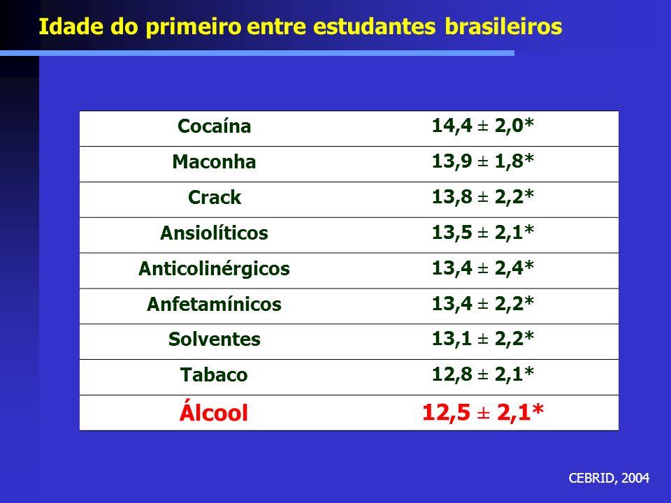 Estudantes Brasileiros e Álcool Uso na vida é de 65,2% Entre as drogas estudadas, o álcool teve a menor média de idade de primeiro uso Na faixa etária de 10 a 12 anos, 41,2% dos estudantes da rede pública já tinham feito uso de álcool Uso freqüente (6 ou mais dias no mês) é de 11,7% Uso pesado (20 ou mais dias no mês) é de 6,7% CEBRID, 2004