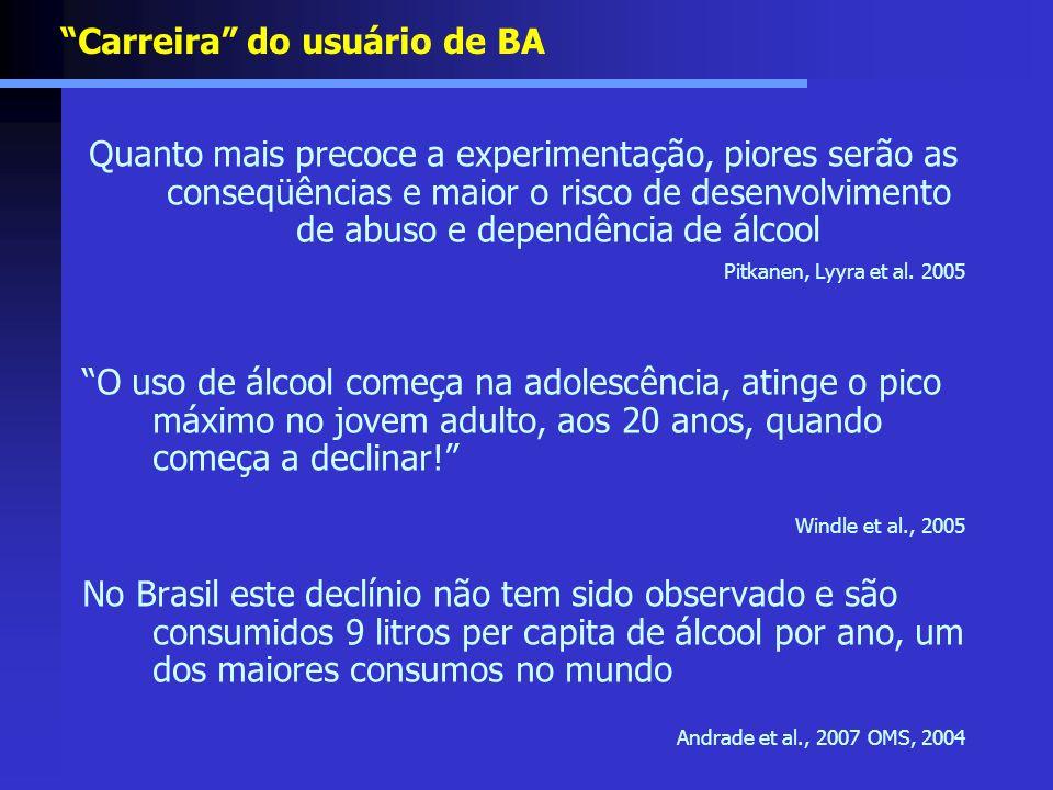 Carreira do usuário de BA Quanto mais precoce a experimentação, piores serão as conseqüências e maior o risco de desenvolvimento de abuso e dependênci