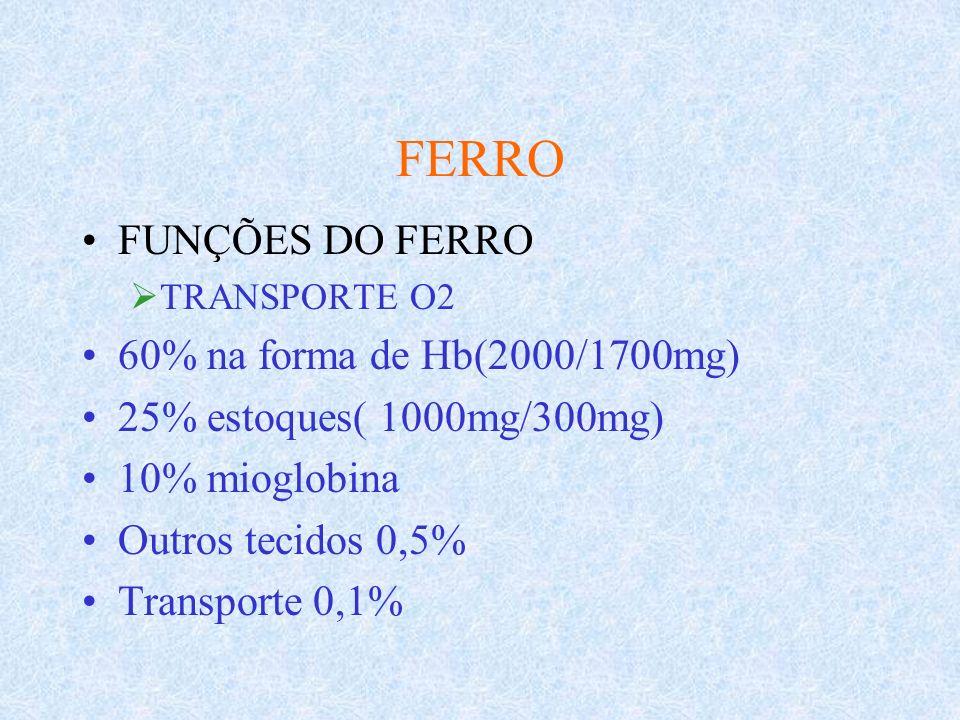 FERRO FUNÇÕES DO FERRO TRANSPORTE O2 60% na forma de Hb(2000/1700mg) 25% estoques( 1000mg/300mg) 10% mioglobina Outros tecidos 0,5% Transporte 0,1%