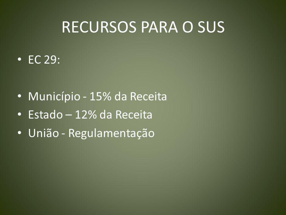 RECURSOS PARA O SUS EC 29: Município - 15% da Receita Estado – 12% da Receita União - Regulamentação