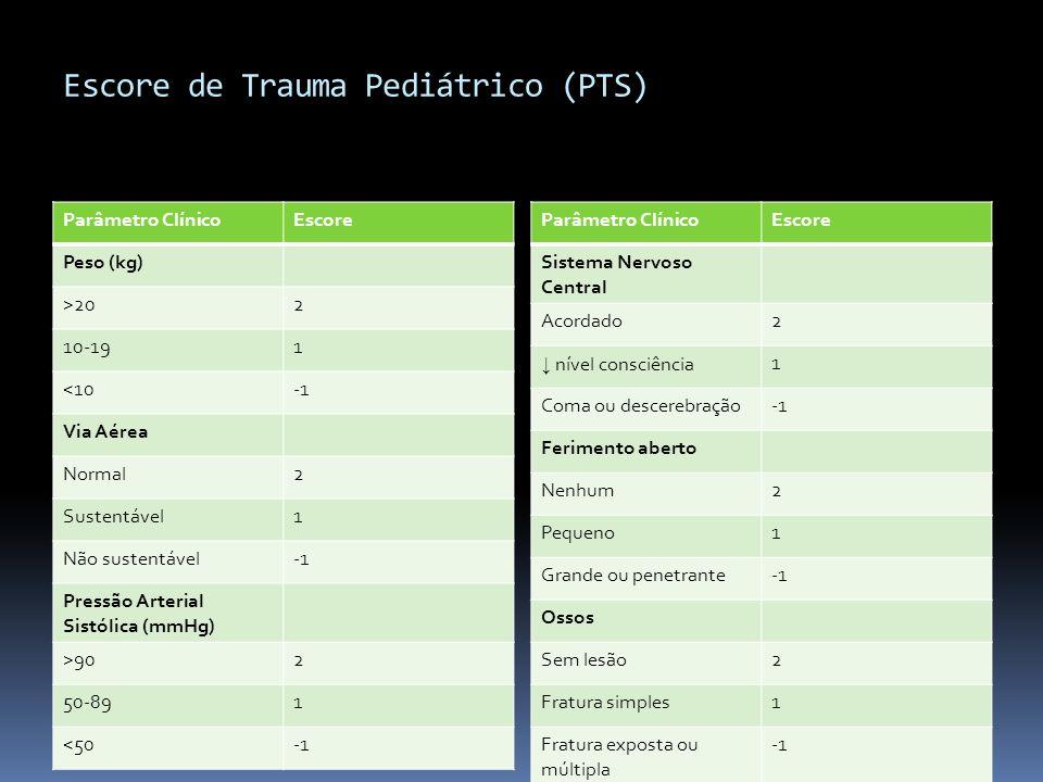 Escore de Trauma Pediátrico (PTS) Parâmetro ClínicoEscore Peso (kg) >202 10-191 <10 Via Aérea Normal2 Sustentável1 Não sustentável Pressão Arterial Si