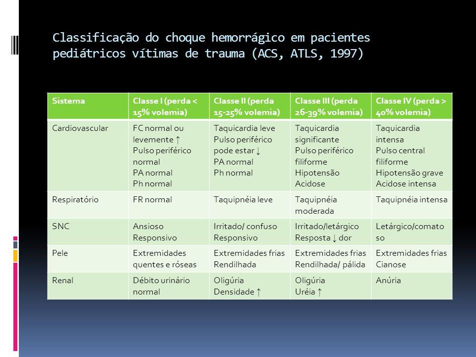 Classificação do choque hemorrágico em pacientes pediátricos vítimas de trauma (ACS, ATLS, 1997) SistemaClasse I (perda < 15% volemia) Classe II (perd