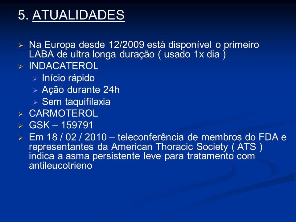 5. ATUALIDADES Na Europa desde 12/2009 está disponível o primeiro LABA de ultra longa duração ( usado 1x dia ) INDACATEROL Início rápido Ação durante