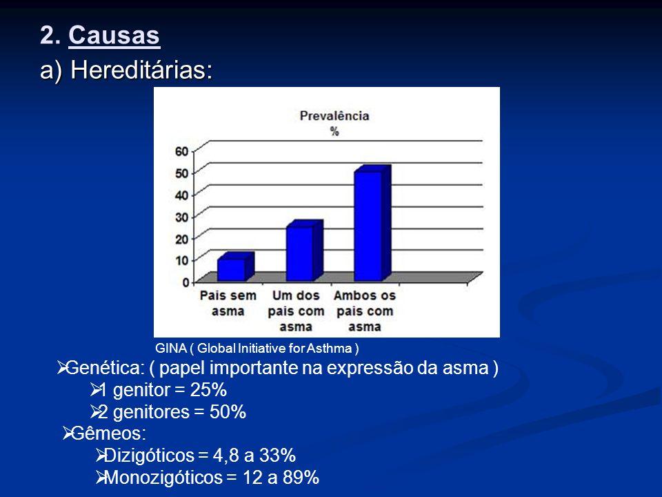 2. Causas a) Hereditárias: GINA ( Global Initiative for Asthma ) Genética: ( papel importante na expressão da asma ) 1 genitor = 25% 2 genitores = 50%
