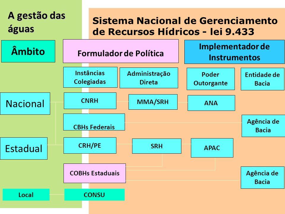 A gestão das águas Âmbito Instâncias Colegiadas CBHs Federais Nacional Estadual CRH/PE APAC MMA/SRH Formulador de Política CNRH Implementador de Instr