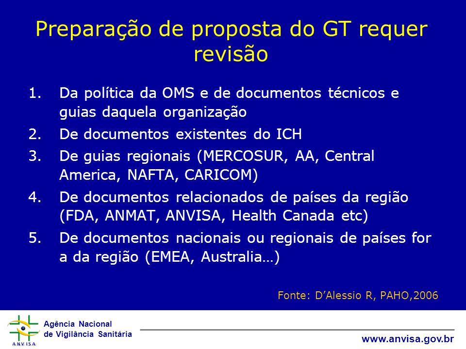 Agência Nacional de Vigilância Sanitária www.anvisa.gov.br Documento das Américas I.Introduction II.Principles III.IEC/IRB IV.Informed Consent V.Investigator Responsibilities VI.Sponsor Responsibilities VII.GCP Compliance Monitoring Program by RA VIII.Protocol IX.Glossary ANNEXES I.Operational Guidelines for IEC (TDR-WHO, 2000, 2002) II.A Self-Evaluation Questionnaire for IEC´s (Check List) III.Operational Guidelines for Informed Consent IV.A Guide to Clinical Investigator Inspections V.Essential Documents