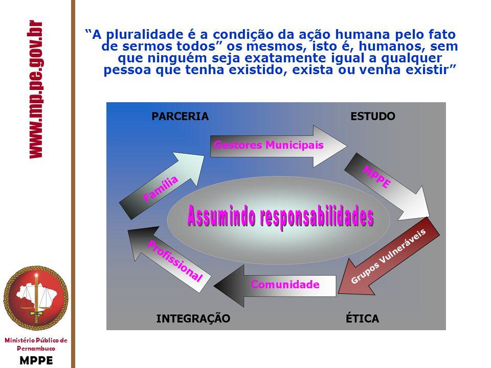 Ministério Público de Pernambuco MPPE www.mp.pe.gov.br A pluralidade é a condição da ação humana pelo fato de sermos todos os mesmos, isto é, humanos,
