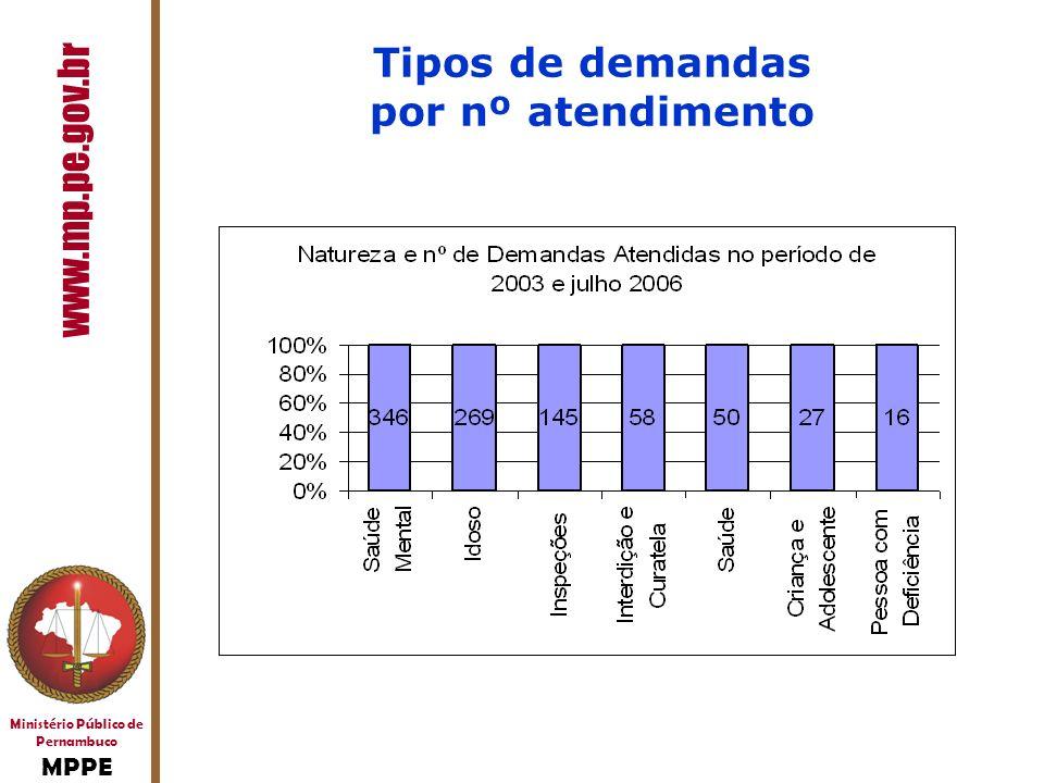 Ministério Público de Pernambuco MPPE www.mp.pe.gov.br Tipos de demandas por nº atendimento