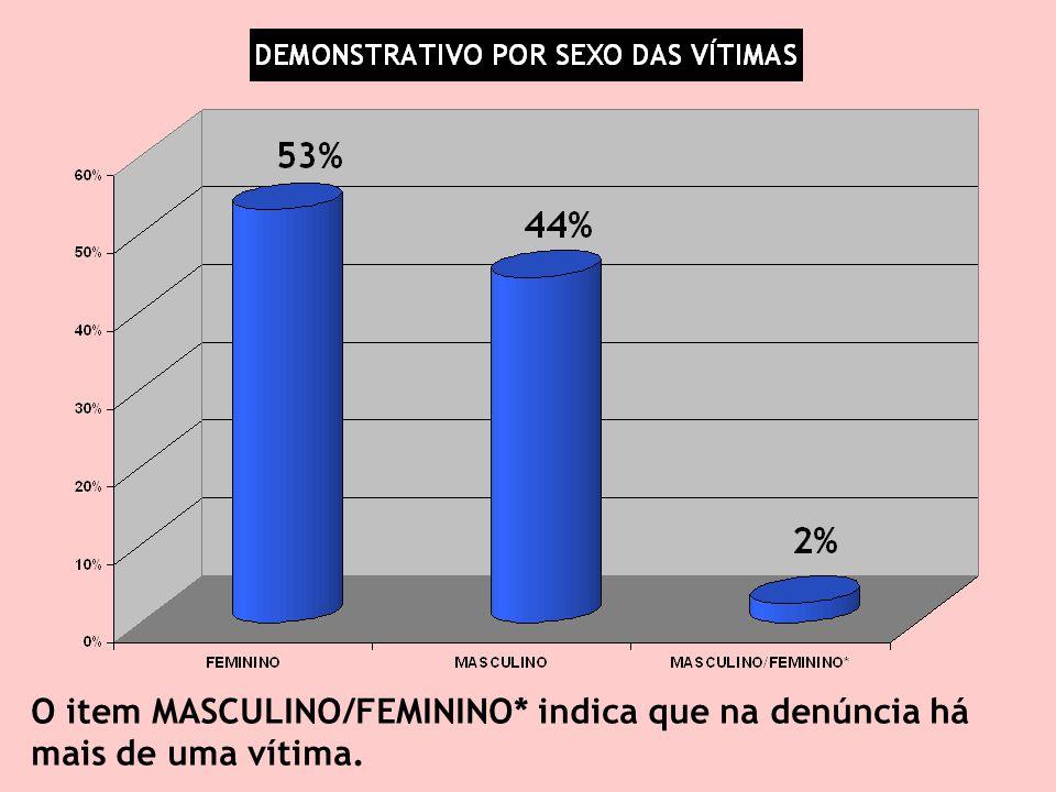 O item MASCULINO/FEMININO* indica que na denúncia há mais de uma vítima.