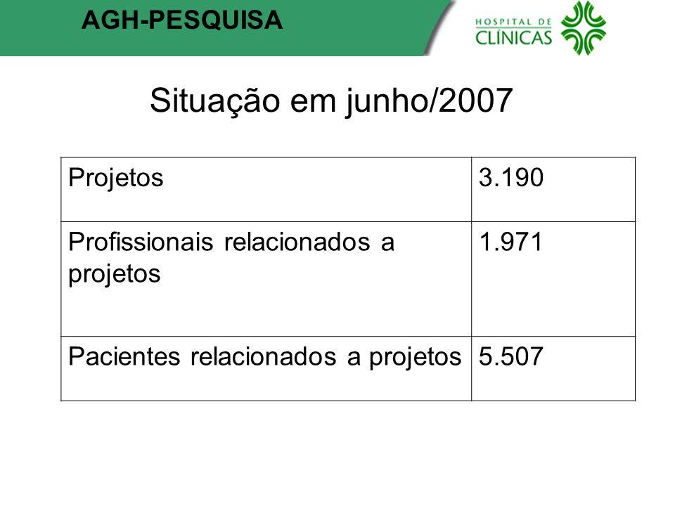 Situação em junho/2007 AGH-PESQUISA Projetos3.190 Profissionais relacionados a projetos 1.971 Pacientes relacionados a projetos5.507