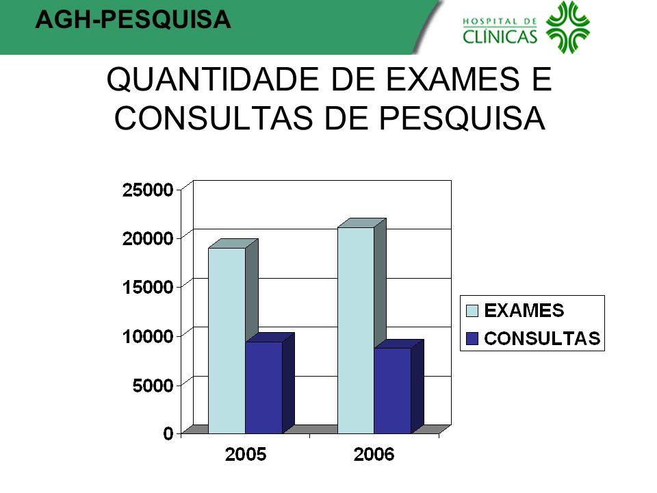 QUANTIDADE DE EXAMES E CONSULTAS DE PESQUISA AGH-PESQUISA