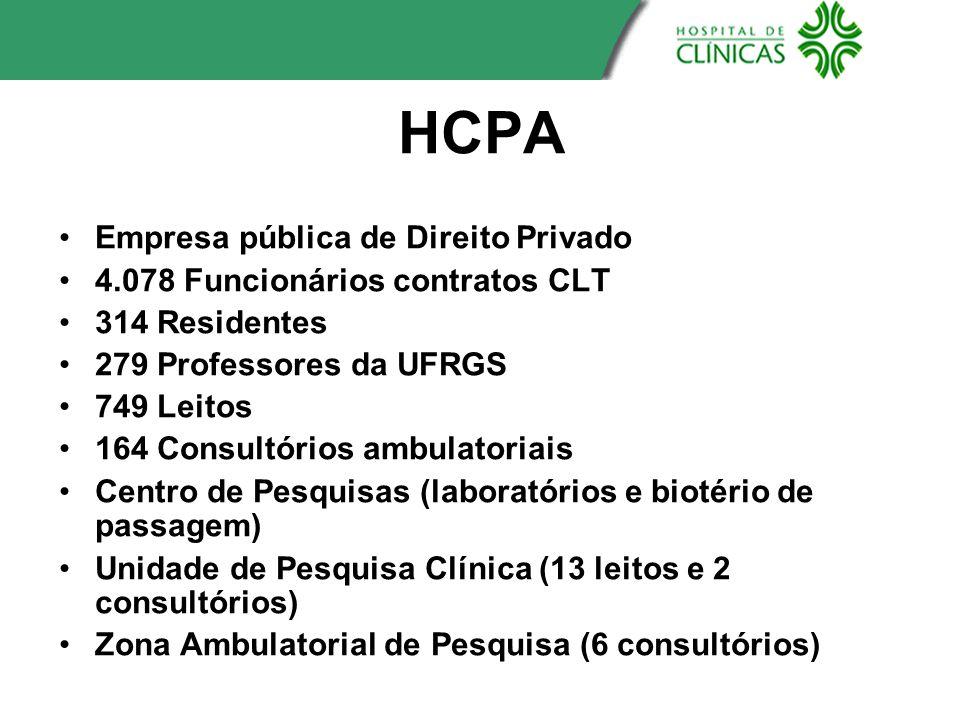 HCPA Empresa pública de Direito Privado 4.078 Funcionários contratos CLT 314 Residentes 279 Professores da UFRGS 749 Leitos 164 Consultórios ambulator