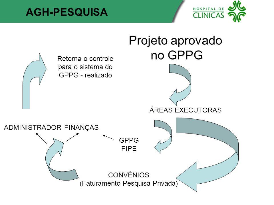Projeto aprovado no GPPG ÁREAS EXECUTORAS CONVÊNIOS (Faturamento Pesquisa Privada) FINANÇASADMINISTRADOR GPPG FIPE AGH-PESQUISA Retorna o controle par