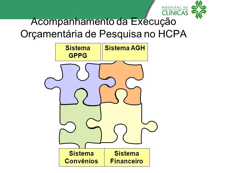 Acompanhamento da Execução Orçamentária de Pesquisa no HCPA Sistema GPPG Sistema AGH Sistema Convênios Sistema Financeiro