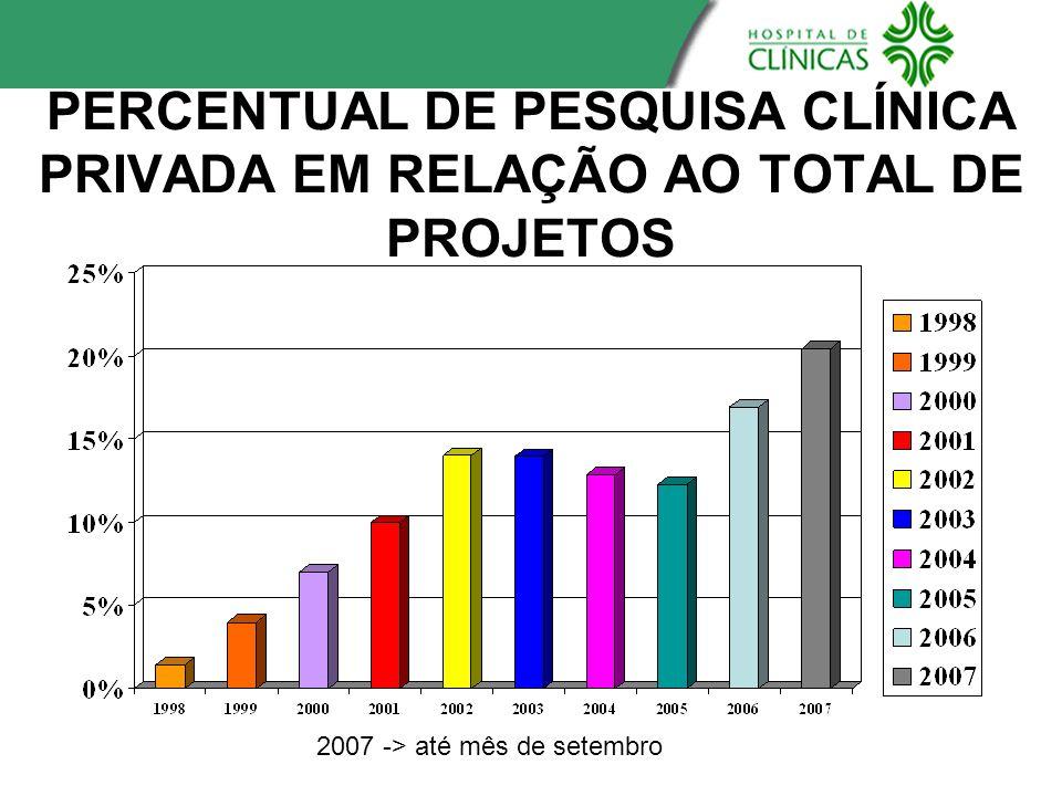 PERCENTUAL DE PESQUISA CLÍNICA PRIVADA EM RELAÇÃO AO TOTAL DE PROJETOS 2007 -> até mês de setembro