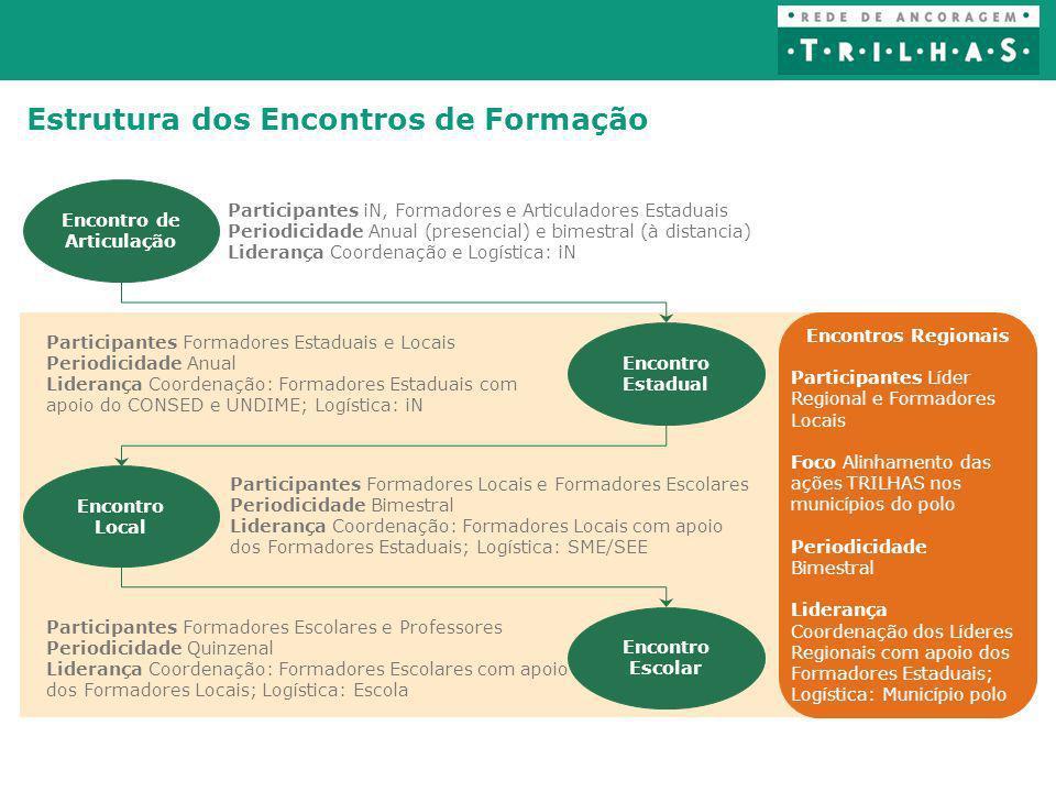 Encontros Regionais Participantes Líder Regional e Formadores Locais Foco Alinhamento das ações TRILHAS nos municípios do polo Periodicidade Bimestral