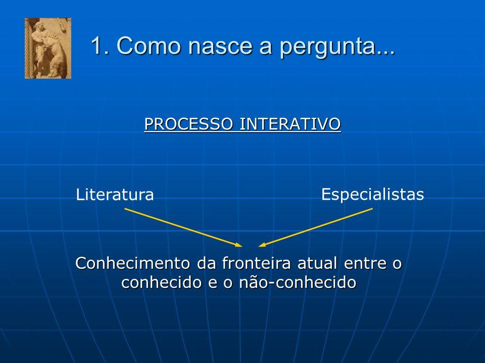 1. Como nasce a pergunta... PROCESSO INTERATIVO Conhecimento da fronteira atual entre o conhecido e o não-conhecido Literatura Especialistas