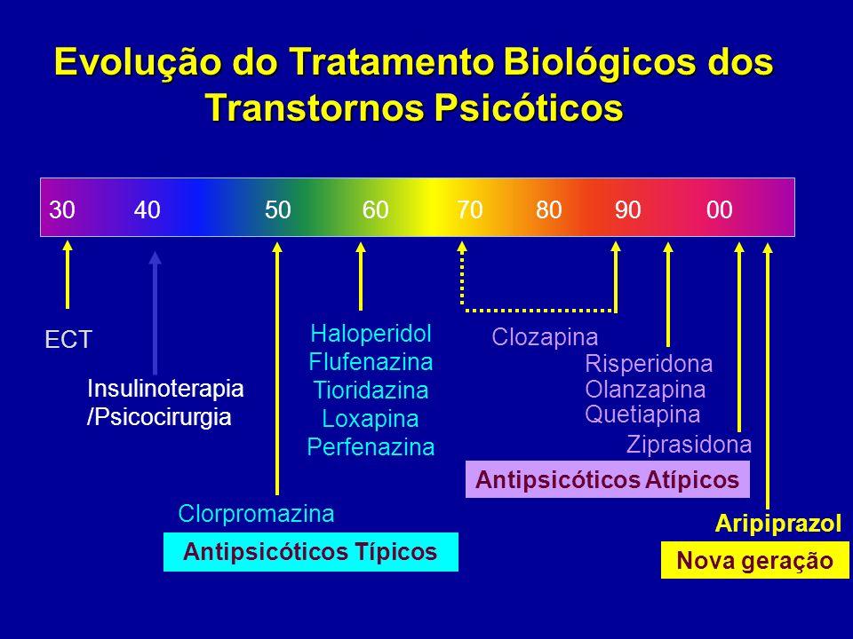 Evolução do Tratamento Biológicos dos Transtornos Psicóticos 30 40 50 60 70 80 90 00 ECT Haloperidol Flufenazina Tioridazina Loxapina Perfenazina Clor