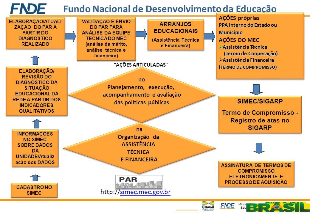 Fundo Nacional de Desenvolvimento da Educação INFORMAÇÕES NO SIMEC SOBRE DADOS DA UNIDADE/Atualiz ação dos DADOS ELABORAÇÃO/ REVISÃO DO DIAGNÓSTICO DA