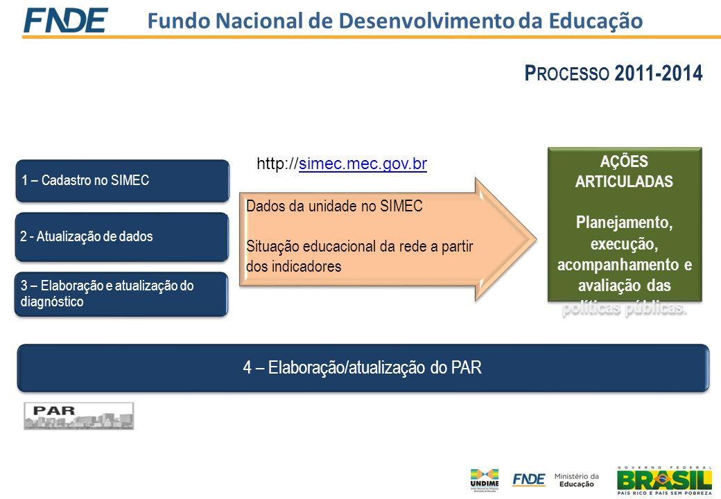 Fundo Nacional de Desenvolvimento da Educação 2 - Atualização de dados 3 – Elaboração e atualização do diagnóstico 1 – Cadastro no SIMEC Dados da unid