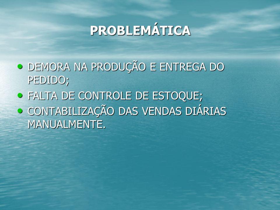 PROBLEMÁTICA DEMORA NA PRODUÇÃO E ENTREGA DO PEDIDO; DEMORA NA PRODUÇÃO E ENTREGA DO PEDIDO; FALTA DE CONTROLE DE ESTOQUE; FALTA DE CONTROLE DE ESTOQUE; CONTABILIZAÇÃO DAS VENDAS DIÁRIAS MANUALMENTE.