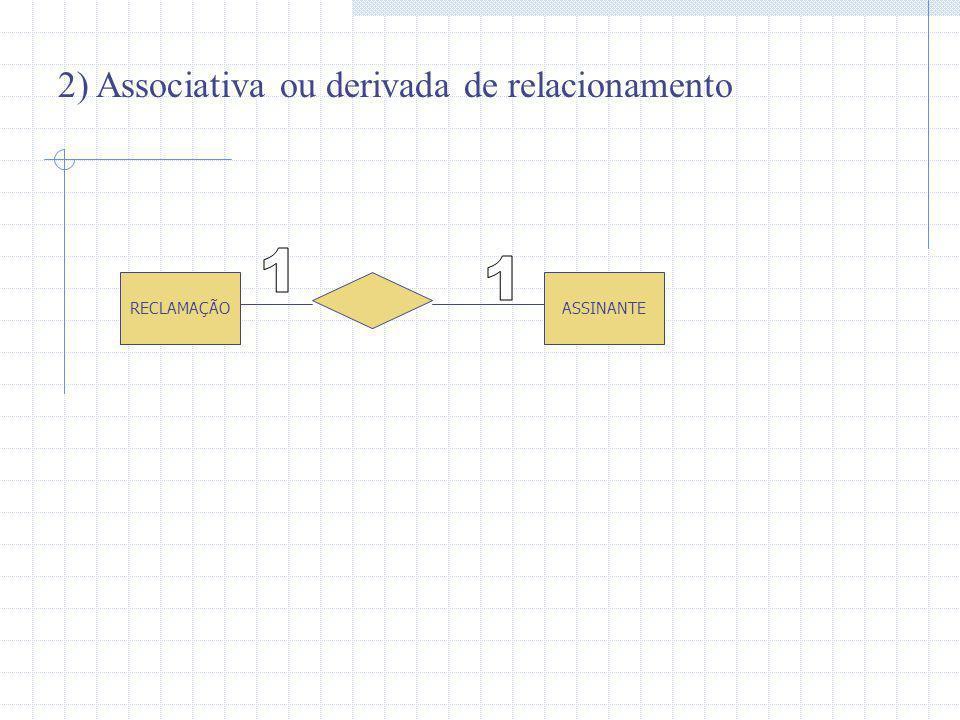 2) Associativa ou derivada de relacionamento RECLAMAÇÃOASSINANTE