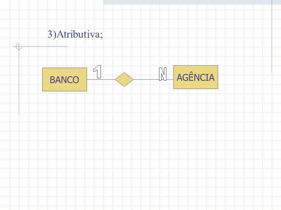 BANCO AGÊNCIA 3)Atributiva;