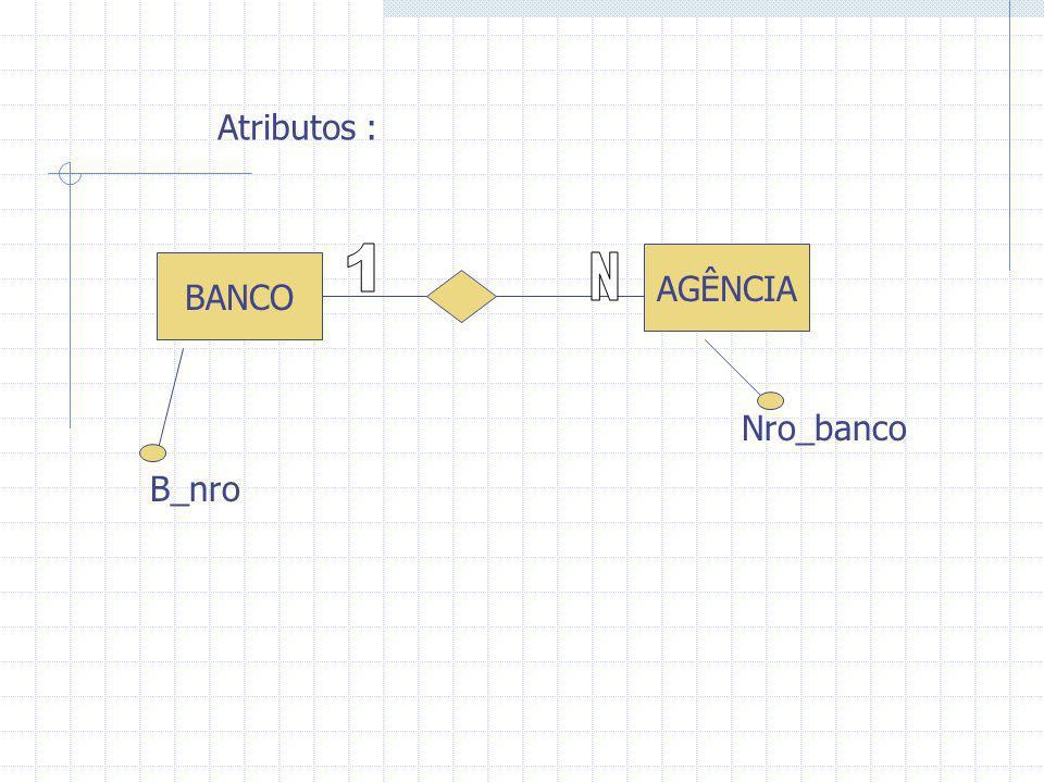 BANCO AGÊNCIA Atributos : B_nro Nro_banco