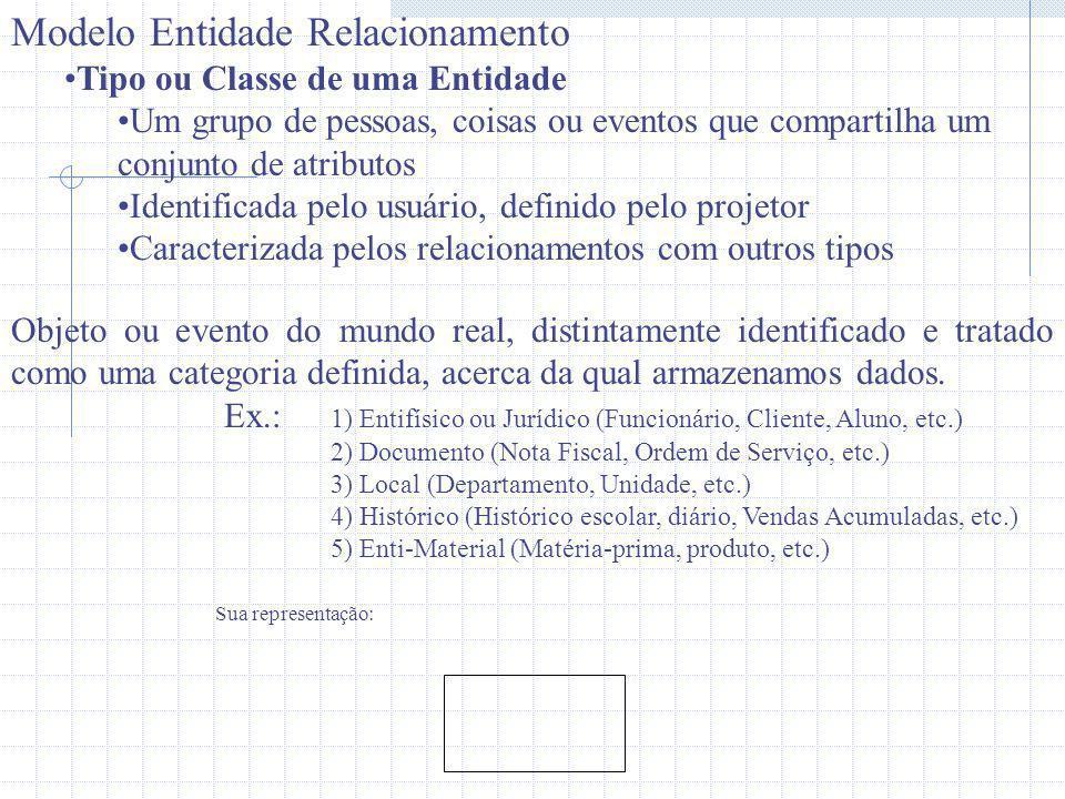 Modelo Entidade Relacionamento Tipo ou Classe de uma Entidade Um grupo de pessoas, coisas ou eventos que compartilha um conjunto de atributos Identifi