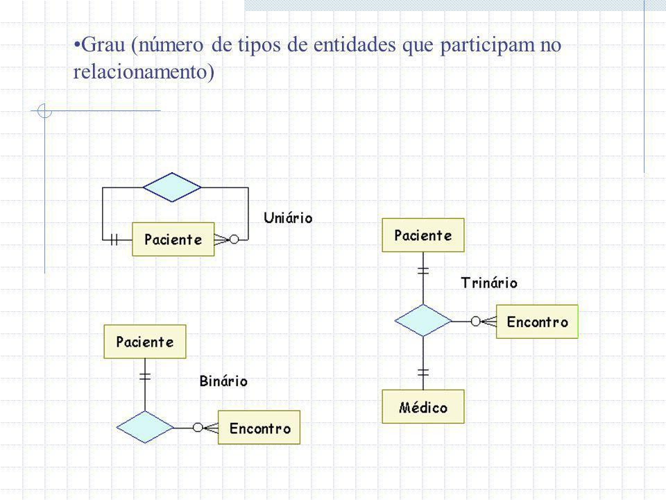 Grau (número de tipos de entidades que participam no relacionamento)