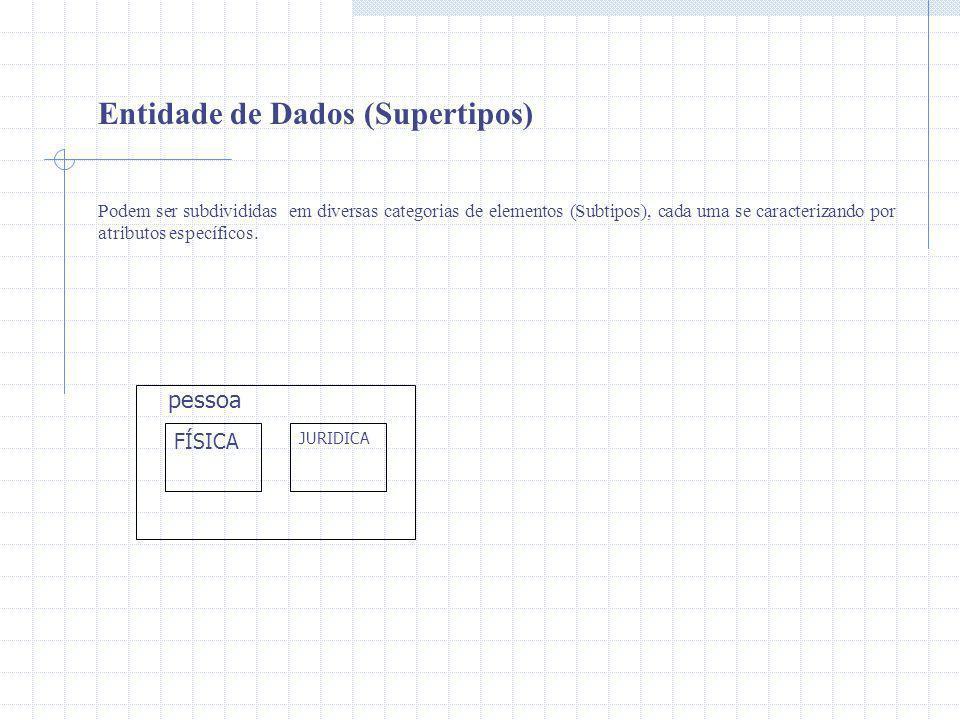 FÍSICA JURIDICA Entidade de Dados (Supertipos) Podem ser subdivididas em diversas categorias de elementos (Subtipos), cada uma se caracterizando por a