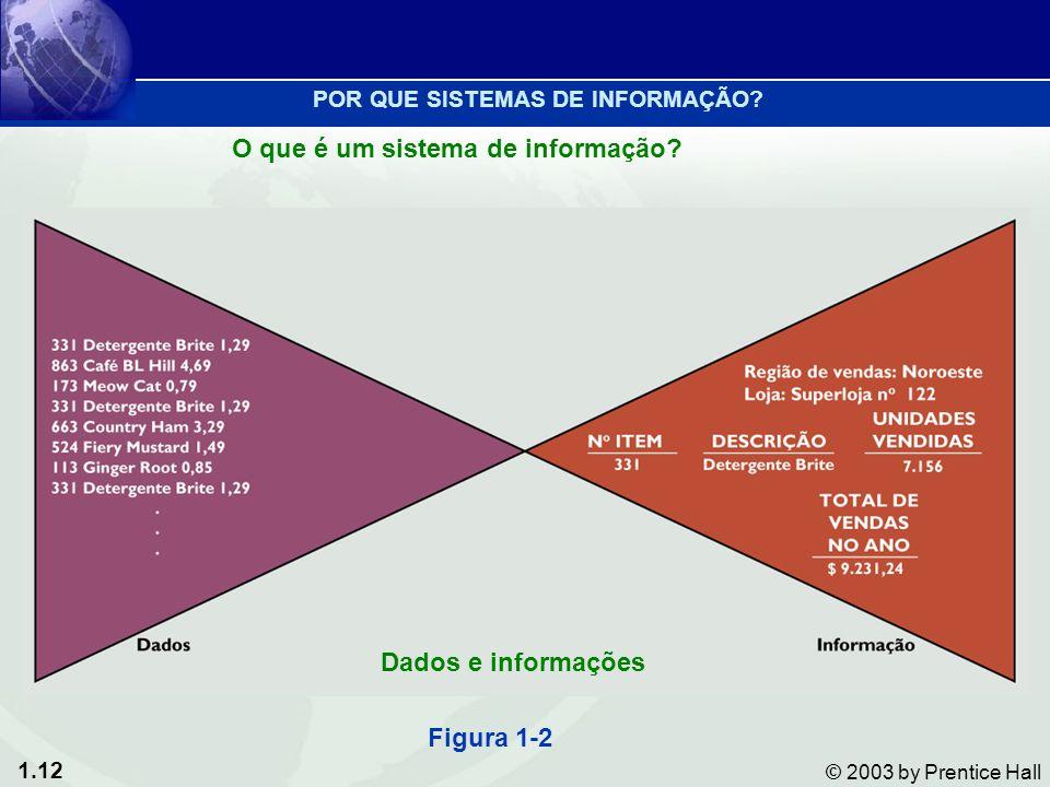 1.12 © 2003 by Prentice Hall Figura 1-2 Dados e informações POR QUE SISTEMAS DE INFORMAÇÃO? O que é um sistema de informação?
