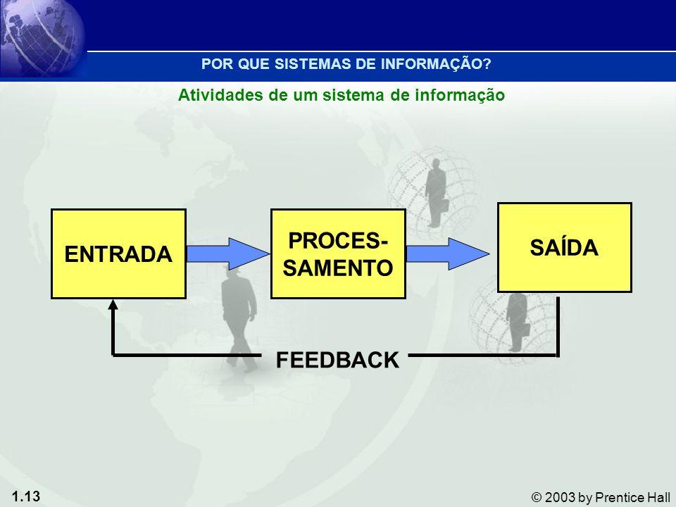 1.13 © 2003 by Prentice Hall ENTRADA SAÍDA PROCES- SAMENTO FEEDBACK Atividades de um sistema de informação POR QUE SISTEMAS DE INFORMAÇÃO?