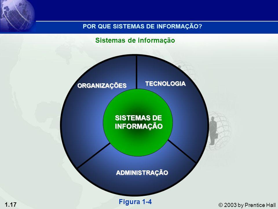 1.17 © 2003 by Prentice Hall Sistemas de informação ORGANIZAÇÕES TECNOLOGIA ADMINISTRAÇÃO SISTEMAS DE INFORMAÇÃO Figura 1-4 POR QUE SISTEMAS DE INFORM
