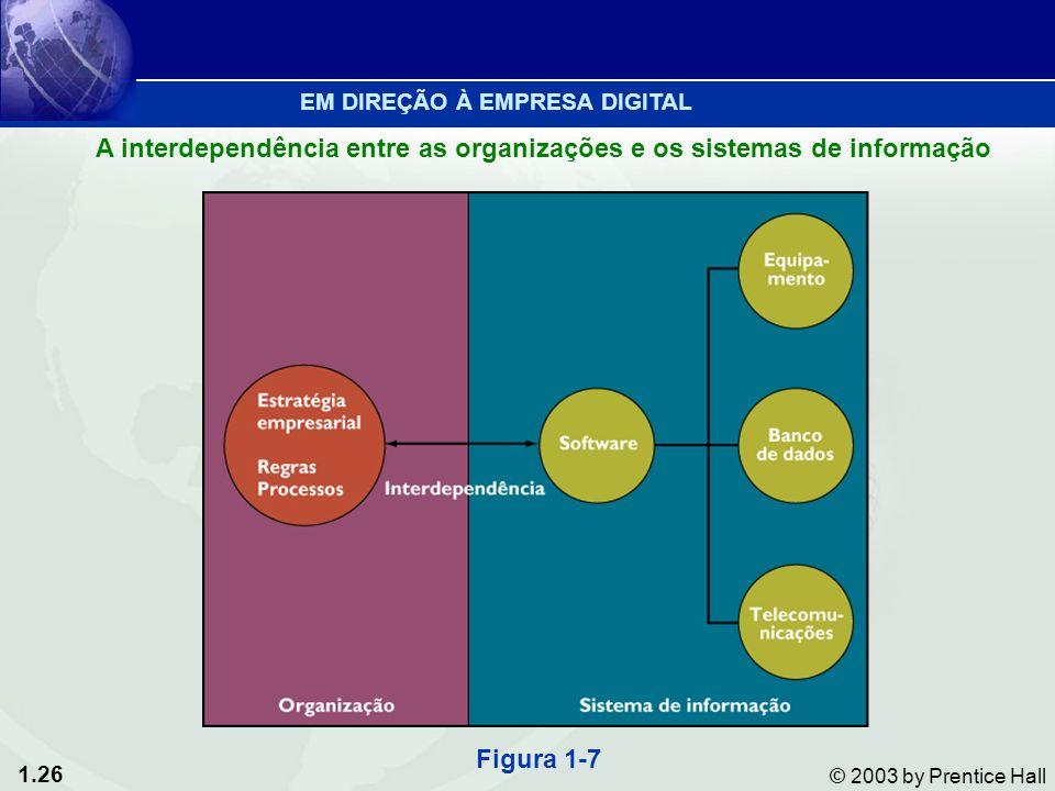 1.26 © 2003 by Prentice Hall EM DIREÇÃO À EMPRESA DIGITAL A interdependência entre as organizações e os sistemas de informação Figura 1-7