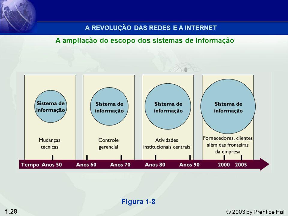 1.28 © 2003 by Prentice Hall Figura 1-8 A REVOLUÇÃO DAS REDES E A INTERNET A ampliação do escopo dos sistemas de informação