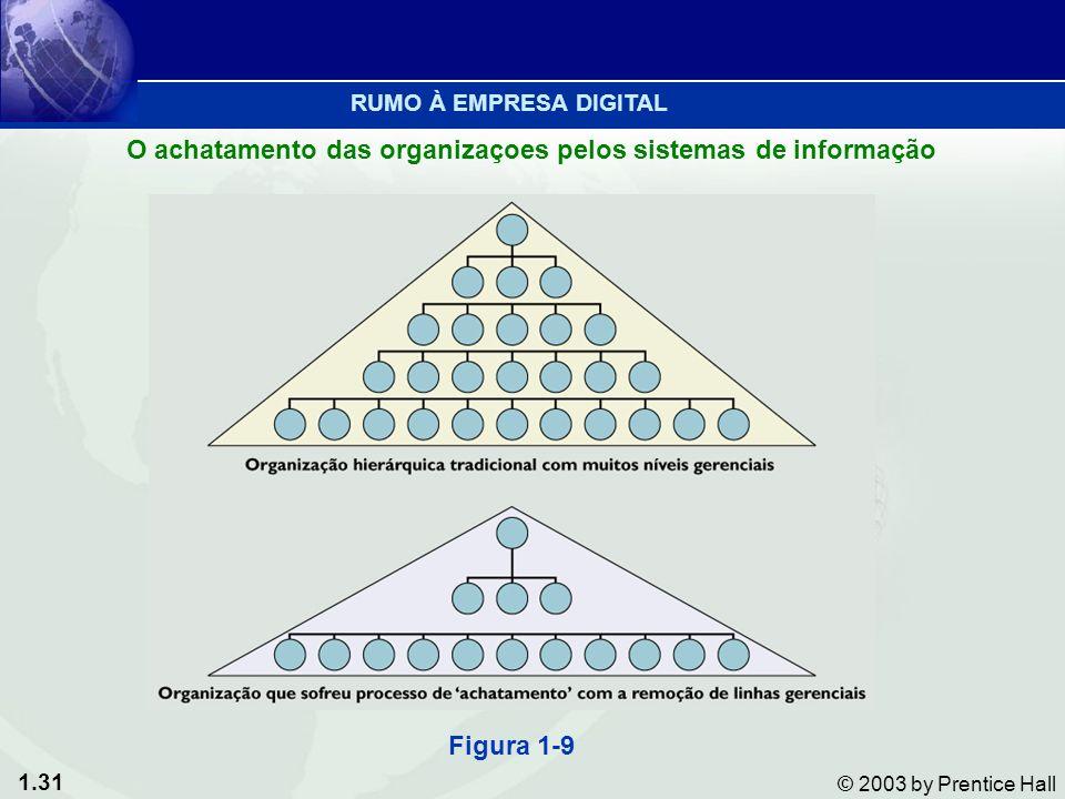 1.31 © 2003 by Prentice Hall Figura 1-9 O achatamento das organizaçoes pelos sistemas de informação RUMO À EMPRESA DIGITAL