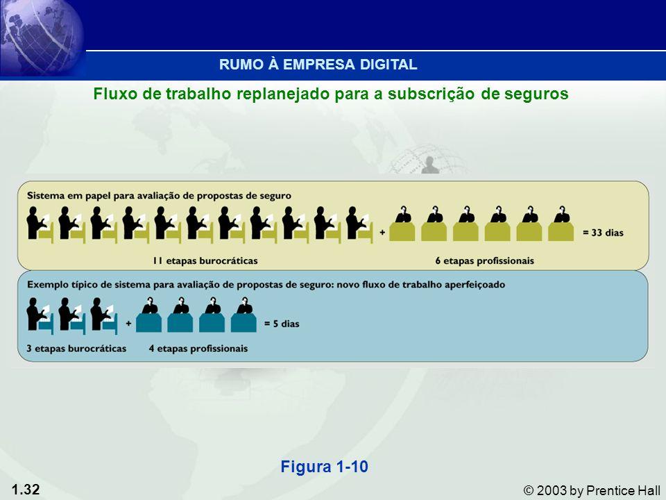 1.32 © 2003 by Prentice Hall Figura 1-10 Fluxo de trabalho replanejado para a subscrição de seguros RUMO À EMPRESA DIGITAL