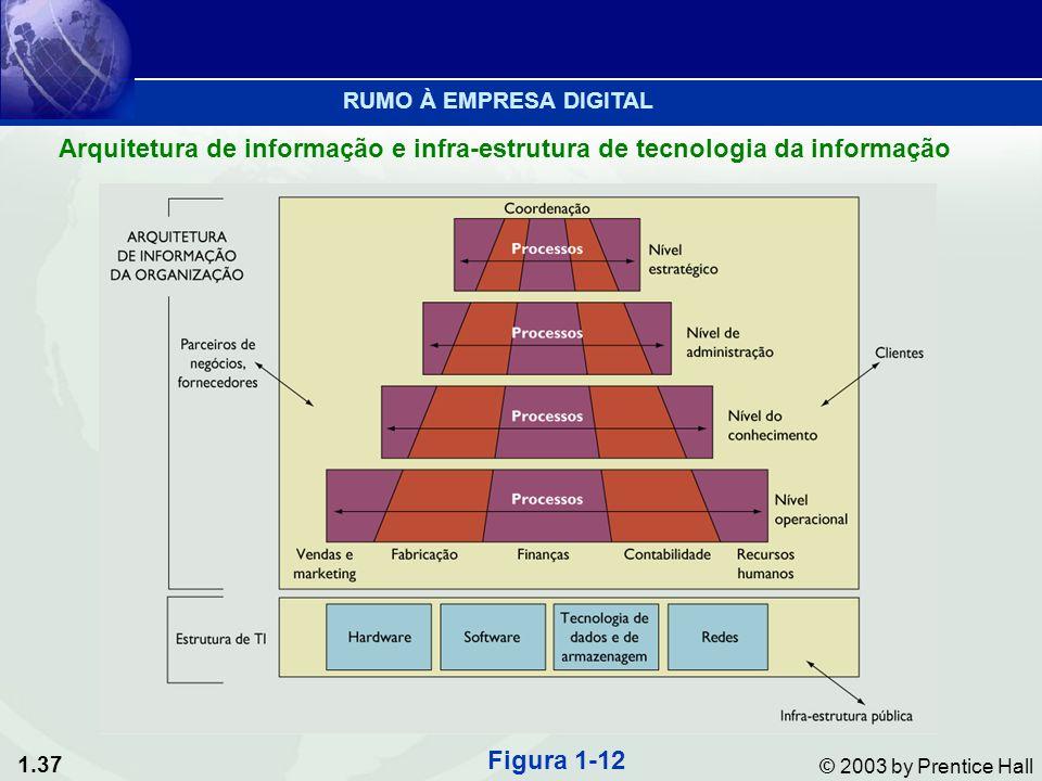 1.37 © 2003 by Prentice Hall Arquitetura de informação e infra-estrutura de tecnologia da informação Figura 1-12 RUMO À EMPRESA DIGITAL