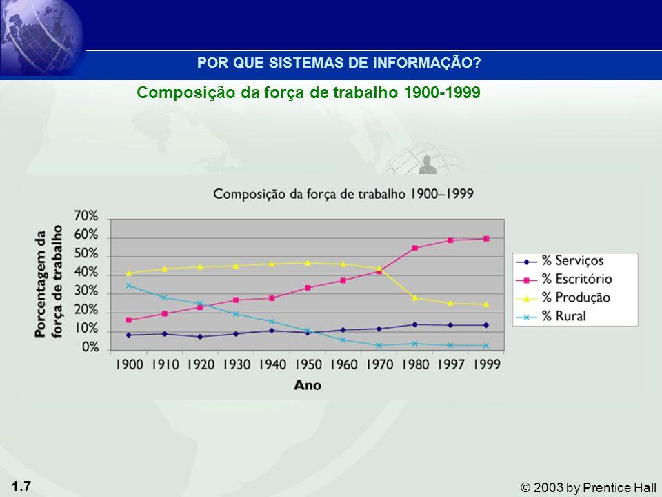 1.7 © 2003 by Prentice Hall Composição da força de trabalho 1900-1999 POR QUE SISTEMAS DE INFORMAÇÃO?